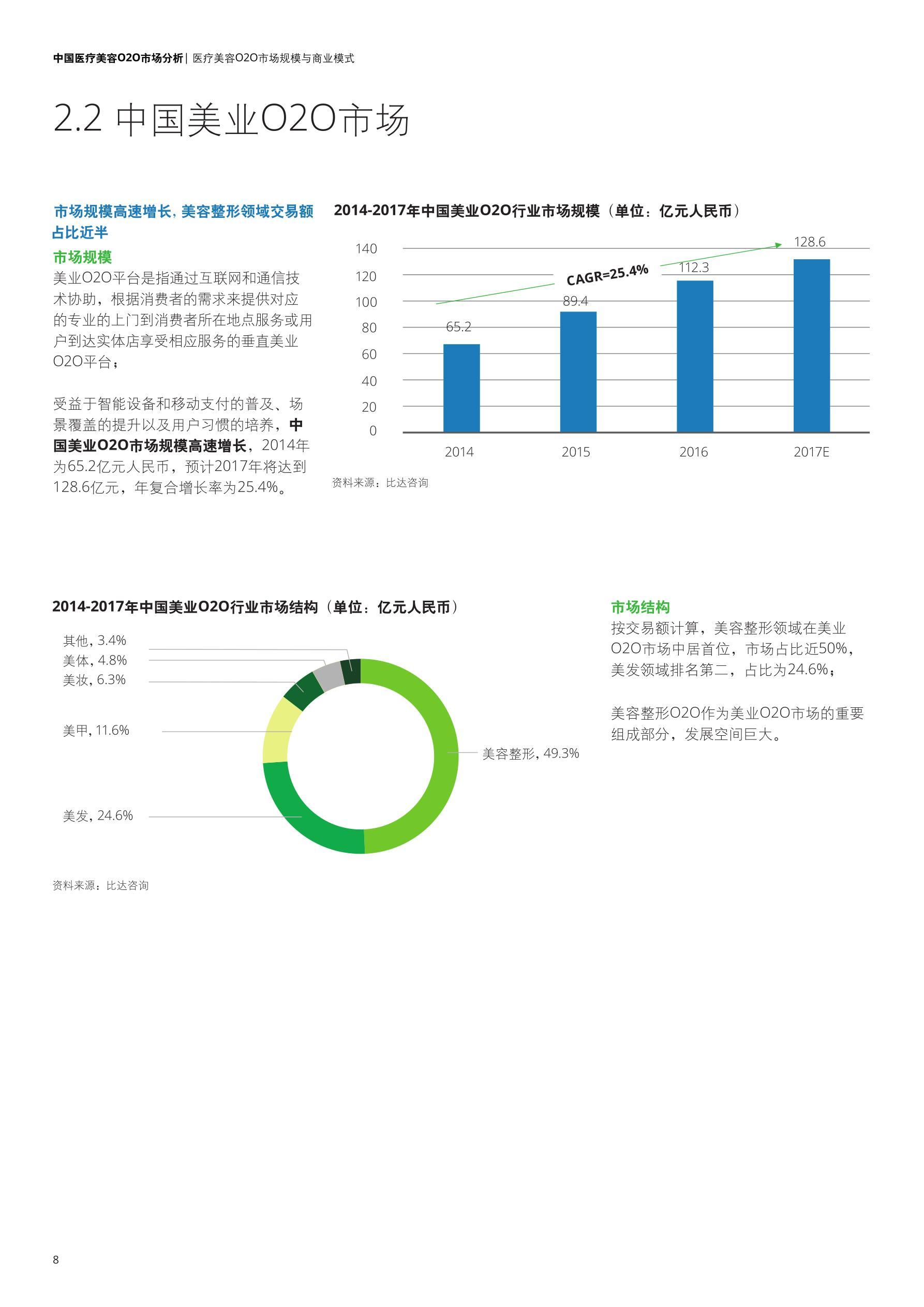deloitte-cn-lshc-china-medical-cosmetology-o2o-market-analysis-zh-180914(1)_看图王_10