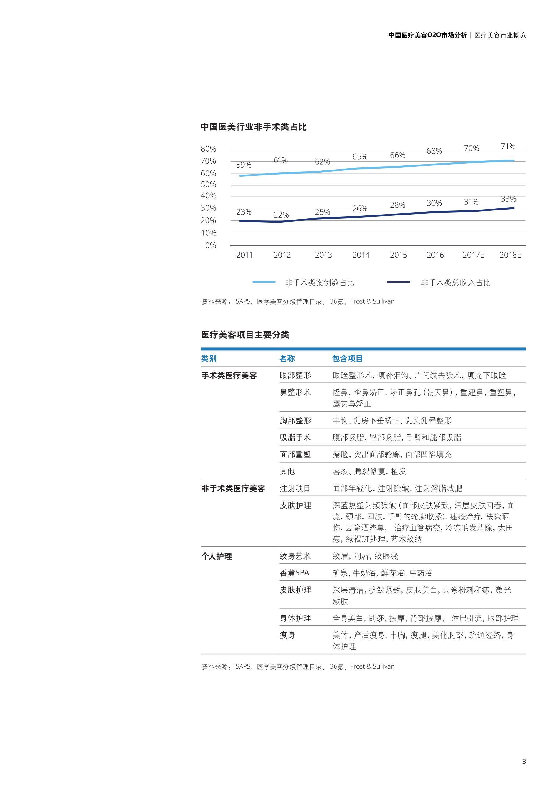 deloitte-cn-lshc-china-medical-cosmetology-o2o-market-analysis-zh-180914(1)_看图王_5