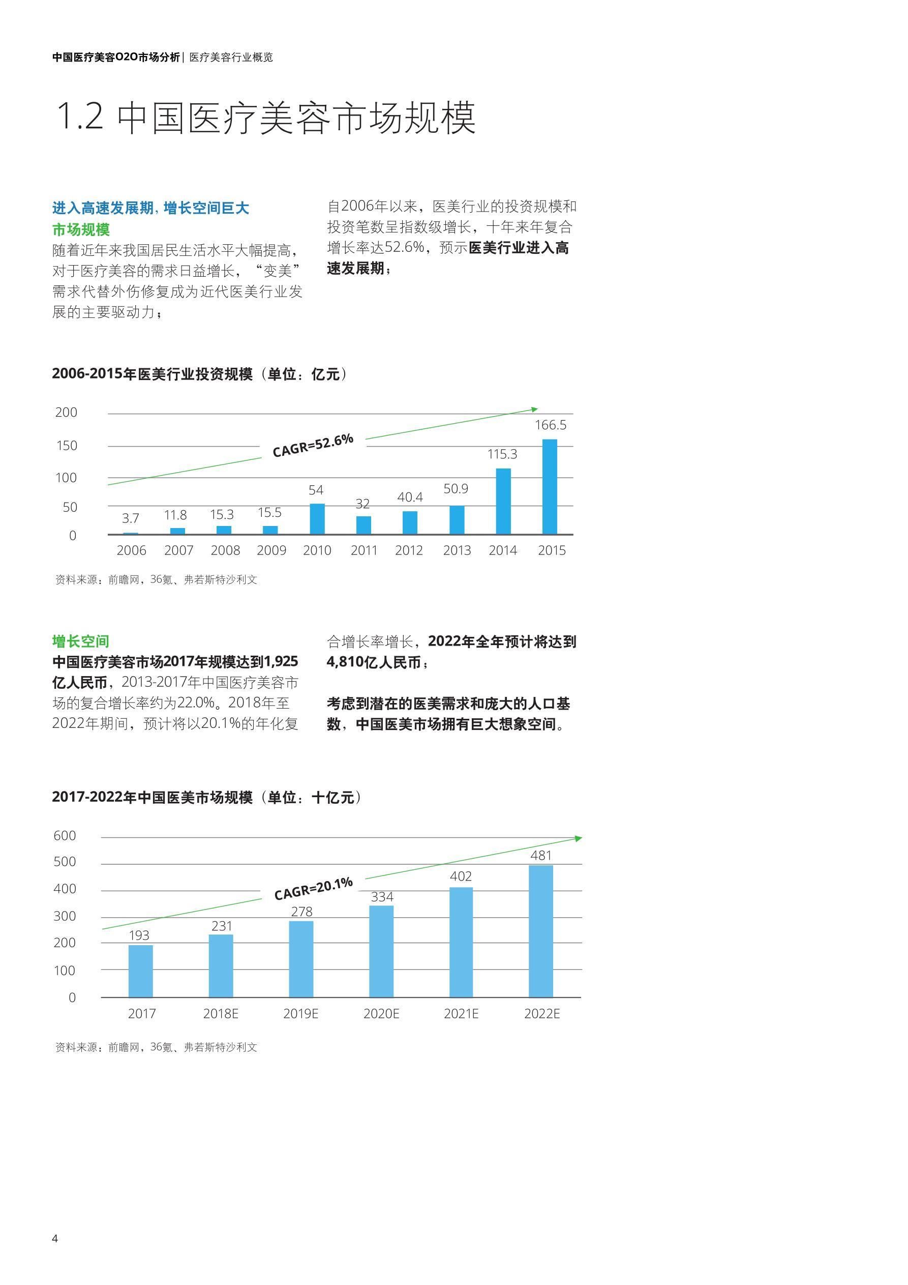 deloitte-cn-lshc-china-medical-cosmetology-o2o-market-analysis-zh-180914(1)_看图王_6