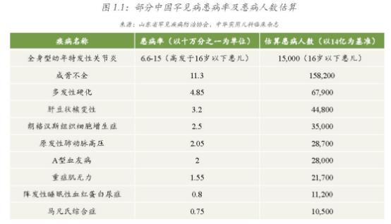 一篇报告带你深入了解中国罕见病患者用药保障现状及发展606