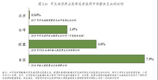 一篇报告带你深入了解中国罕见病患者用药保障现状及发展836
