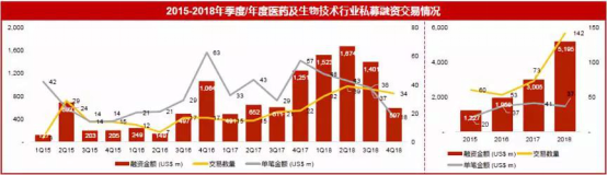 2019华兴医疗展望:资本退潮,进化求生1108