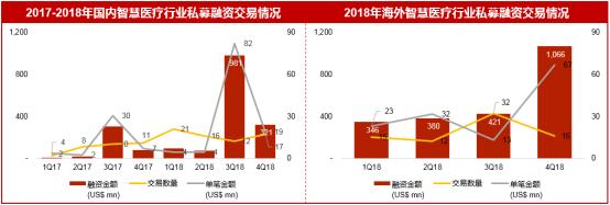 2019华兴医疗展望:资本退潮,进化求生7315