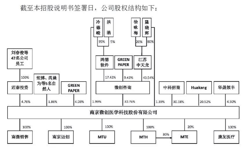 微医学股权结构