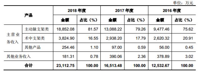 心脉医疗产品收入结构(资料来源:招股书)