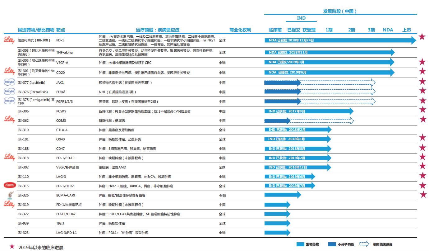 信达生物在中国的管线研发进展