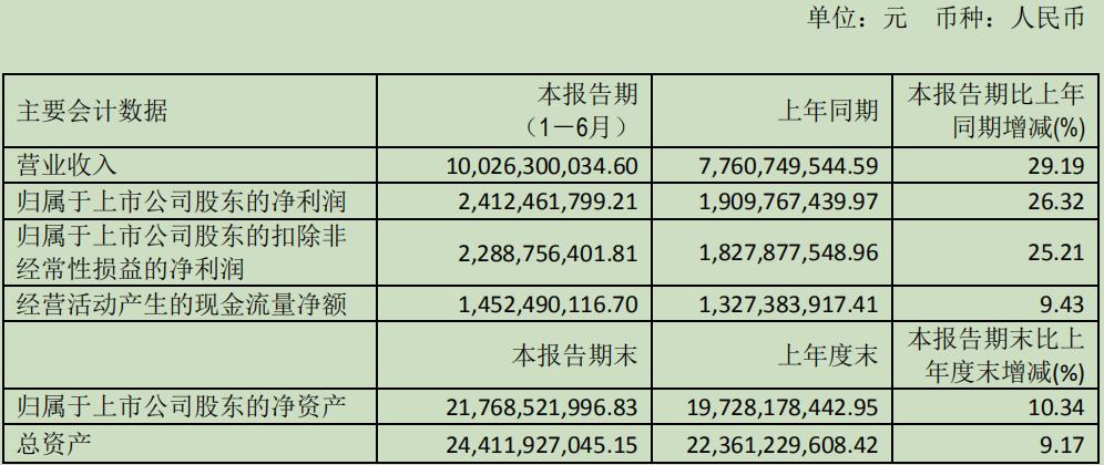 恒瑞医药2019 H1财务数据