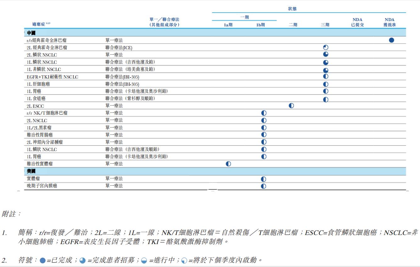 达伯舒(信迪利单抗注射液)临床开发计划