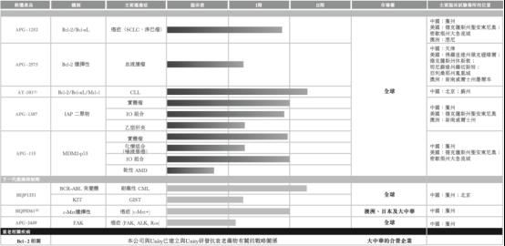 亚盛医药IPO1028定稿1670