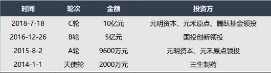 亚盛医药IPO1028定稿4063