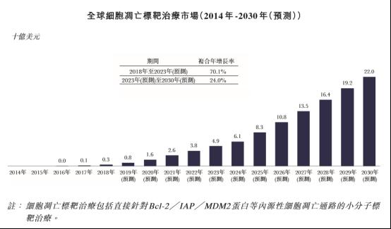 亚盛医药IPO1028定稿922