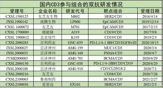 热门双抗研发频受挫,国内还有哪些FAST-FOLLOW双抗靶点未验证?1.2改3485